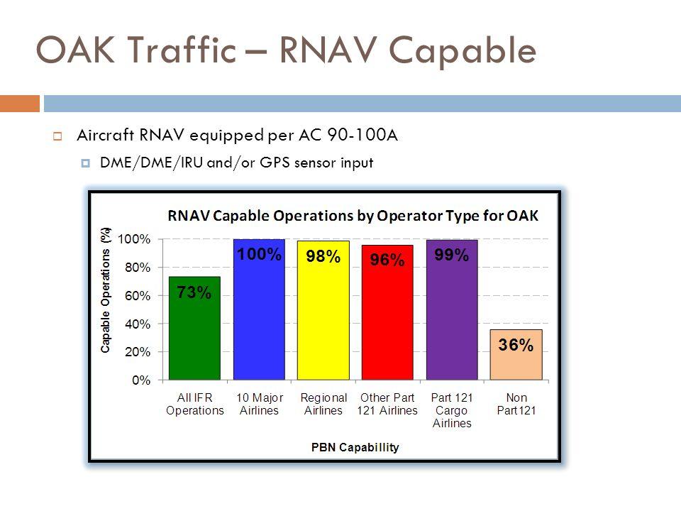 OAK Traffic – RNAV Capable