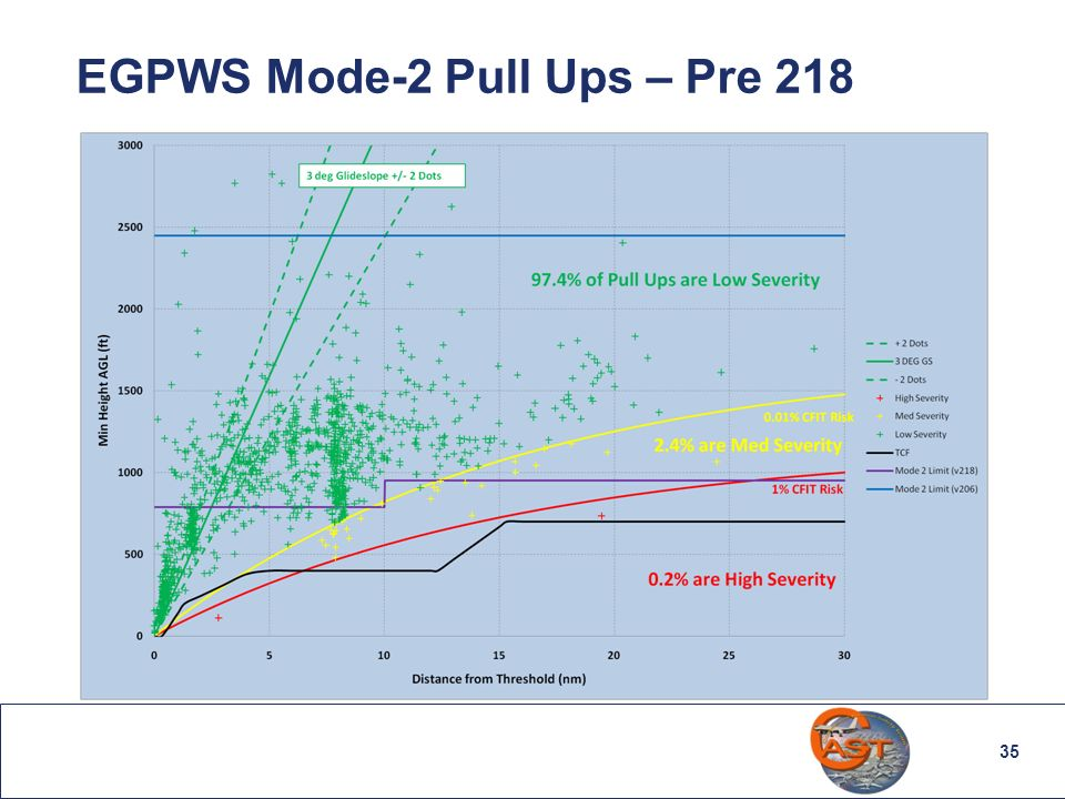 EGPWS Mode-2 Pull Ups – Pre 218