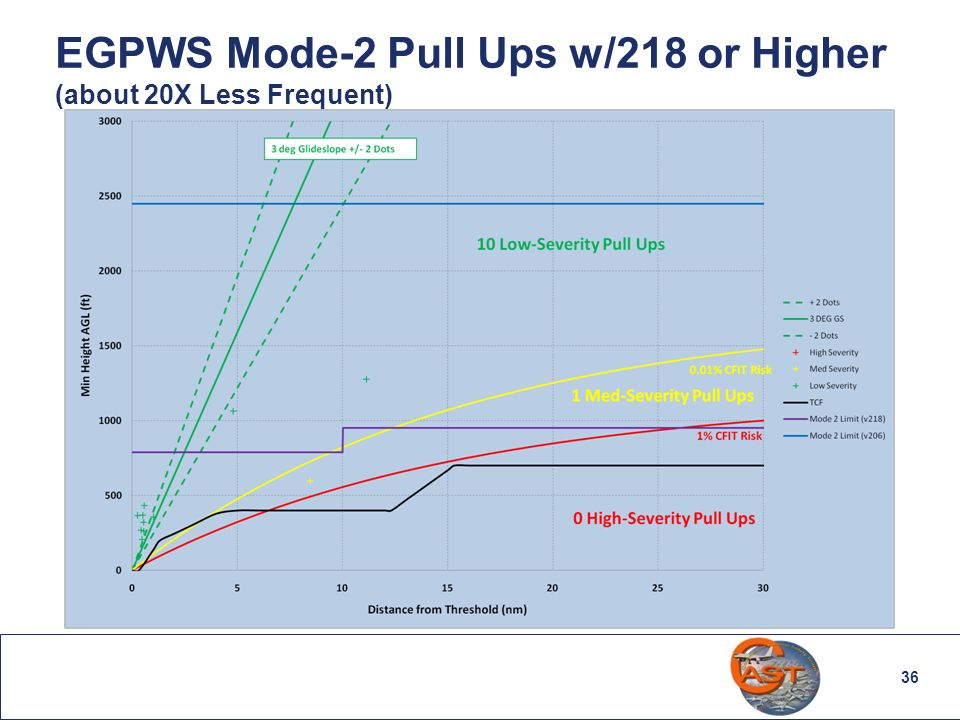 EGPWS Mode-2 Pull Ups w/218 or Higher (about 20X Less Frequent)