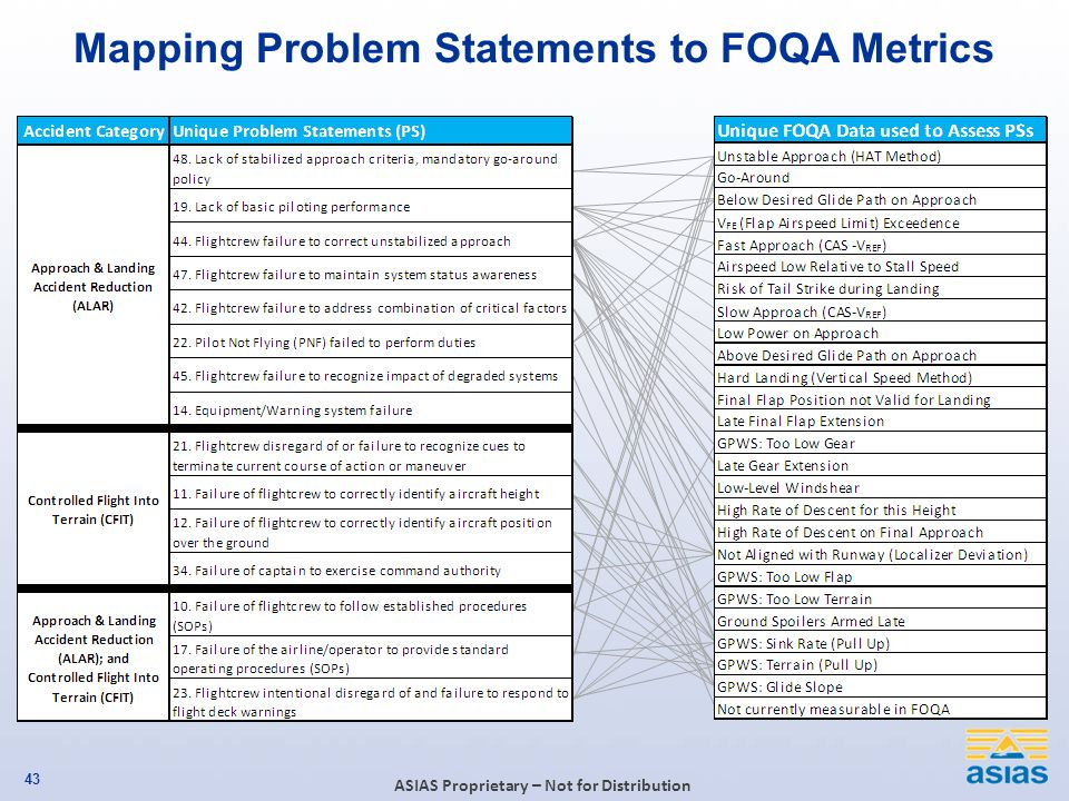 Mapping Problem Statements to FOQA Metrics