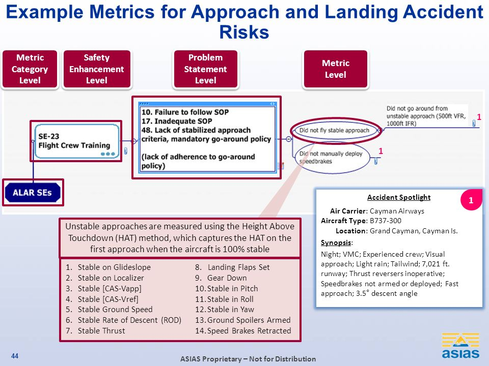Example Metrics for Approach and Landing Accident Risks