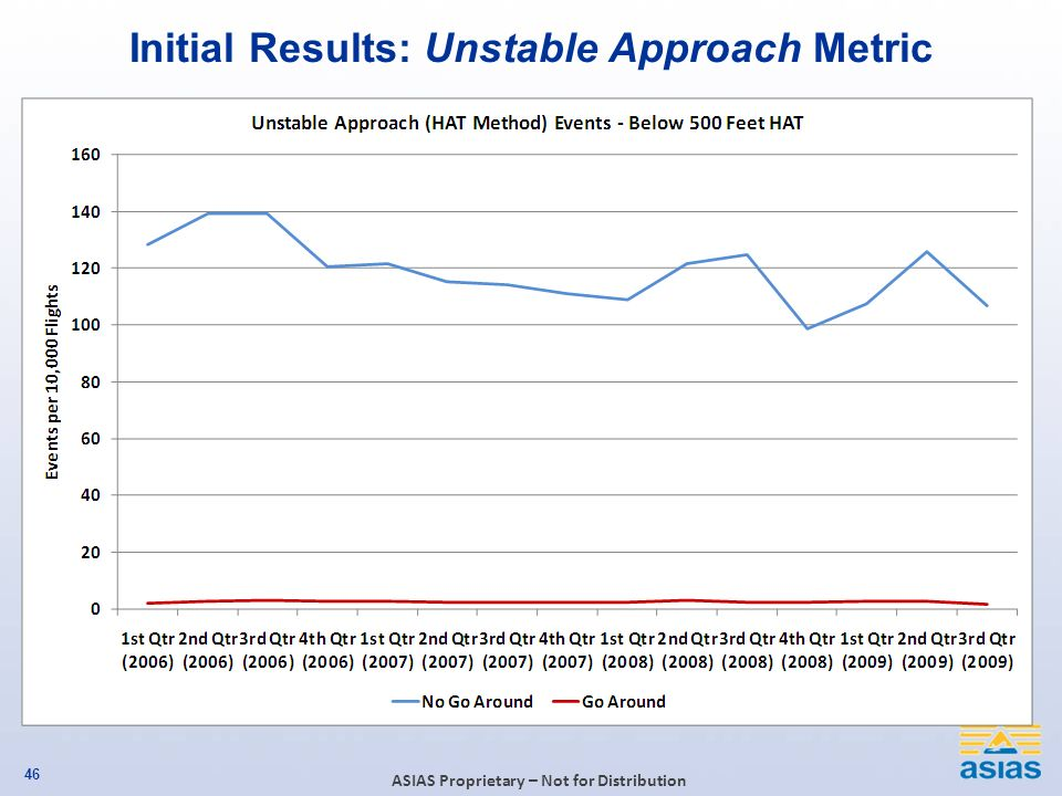 Initial Results: Unstable Approach Metric