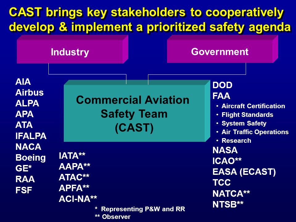 CAST brings key stakeholders to cooperatively develop & implement a prioritized safety agenda