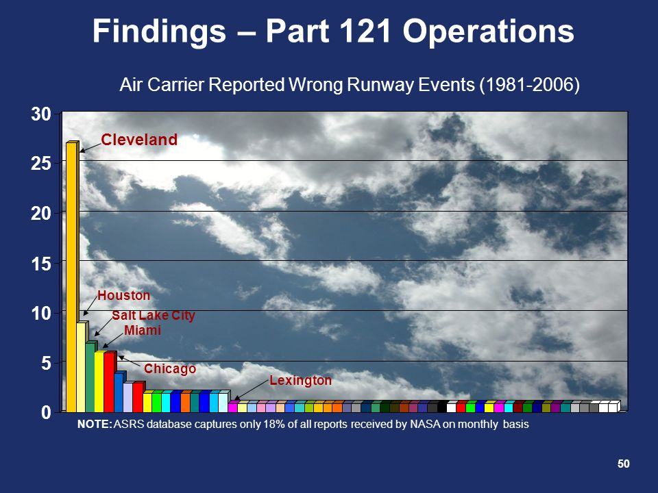 Findings – Part 121 Operations