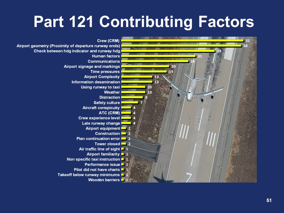 Part 121 Contributing Factors