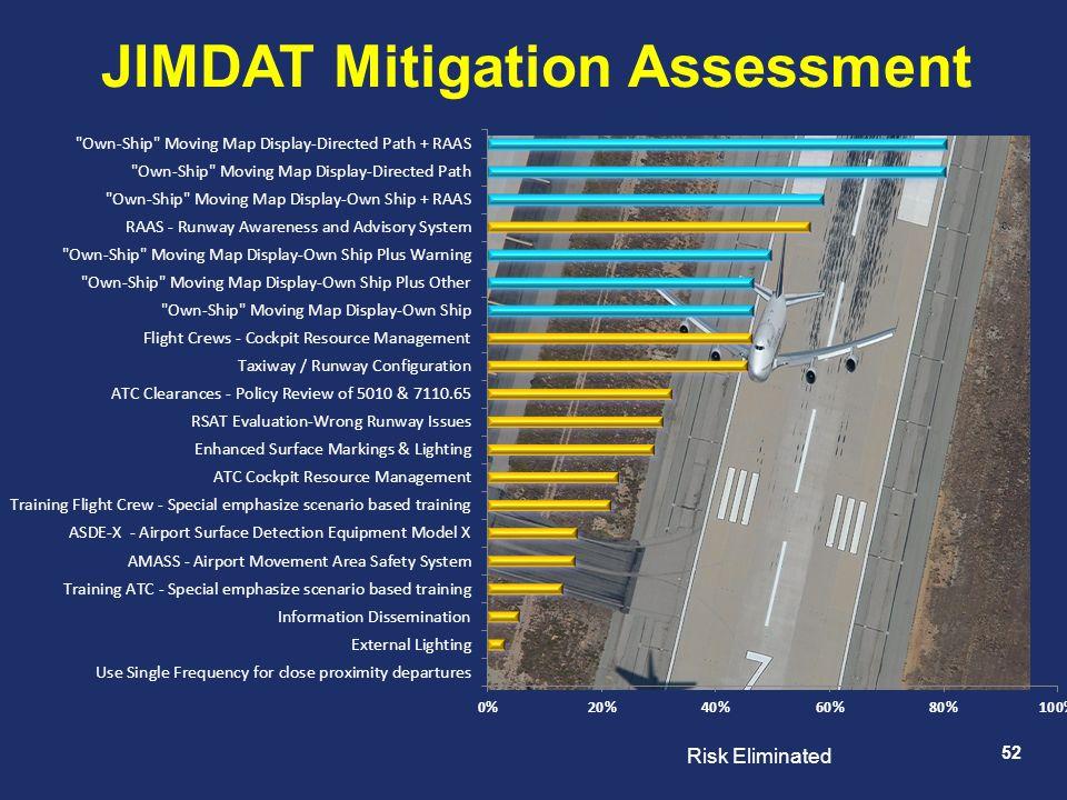 JIMDAT Mitigation Assessment