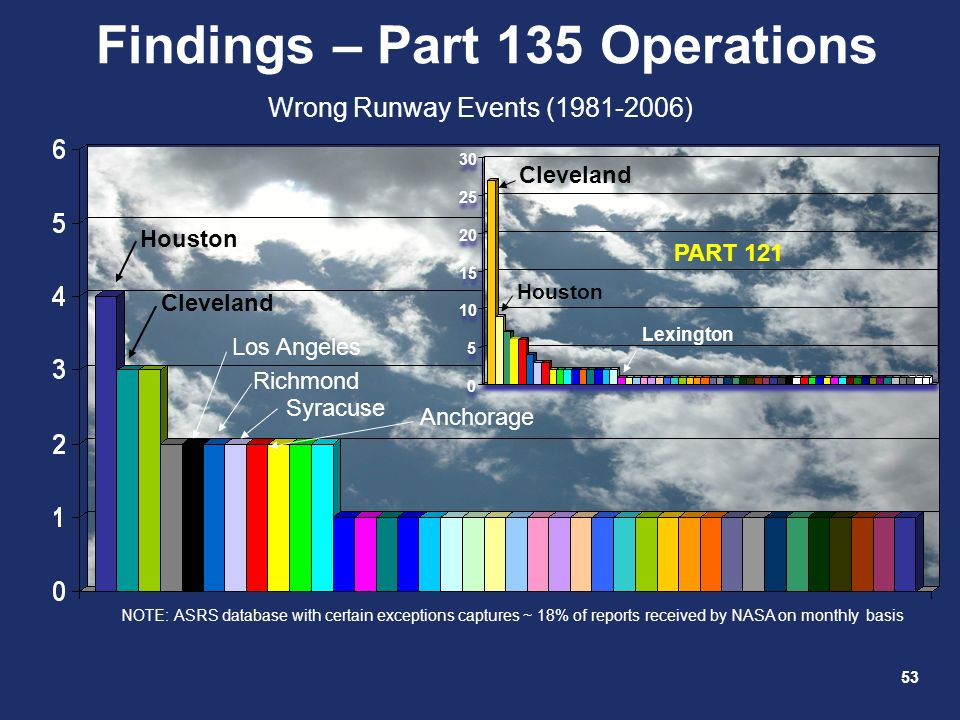 Findings – Part 135 Operations