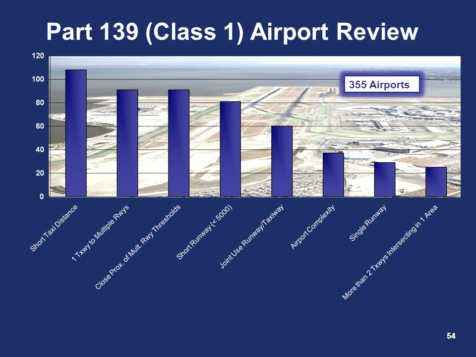 Part 139 (Class 1) Airport Review