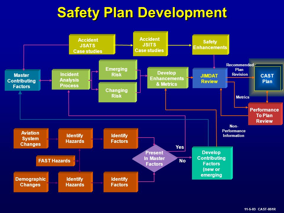 Safety Plan Development