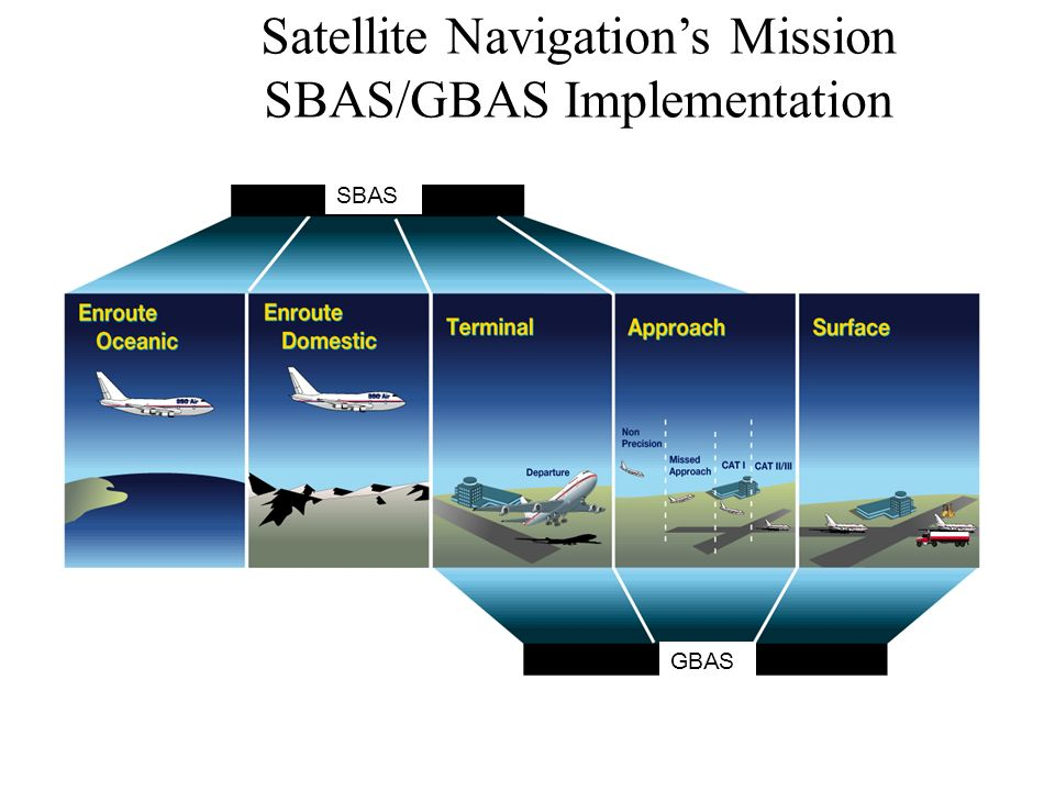 Satellite Navigation's Mission SBAS/GBAS Implementation