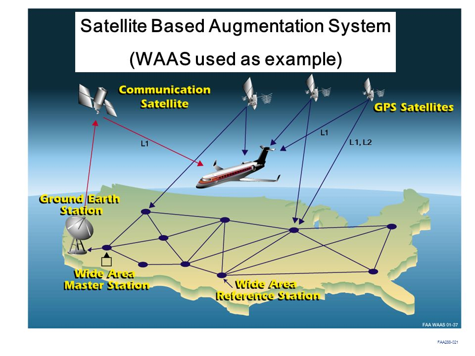 Satellite Based Augmentation System (WAAS used as example)