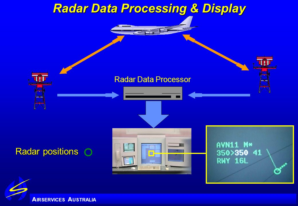 Radar Data Processing & Display