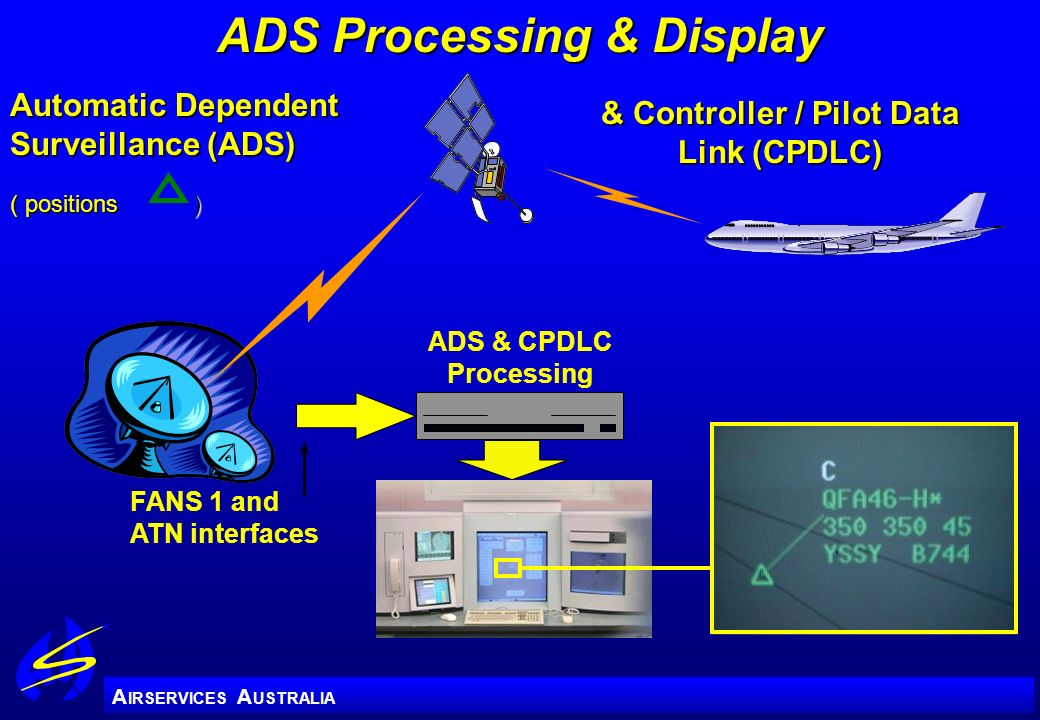 ADS Processing & Display & Controller / Pilot Data Link (CPDLC)