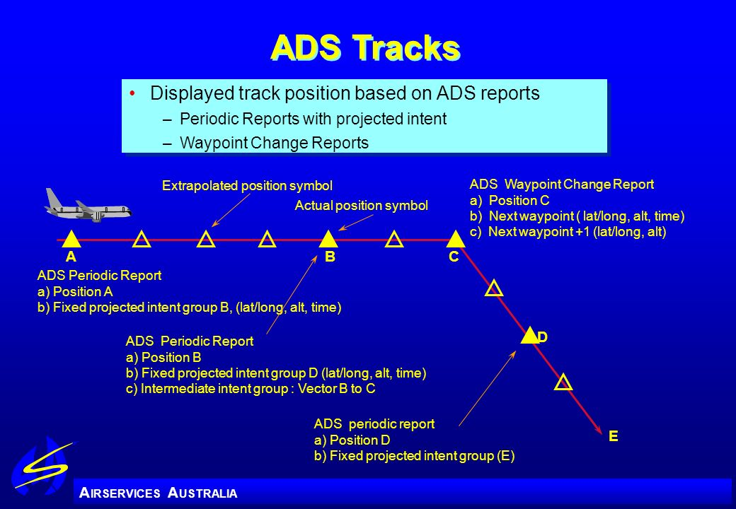 ADS Tracks Displayed track position based on ADS reports