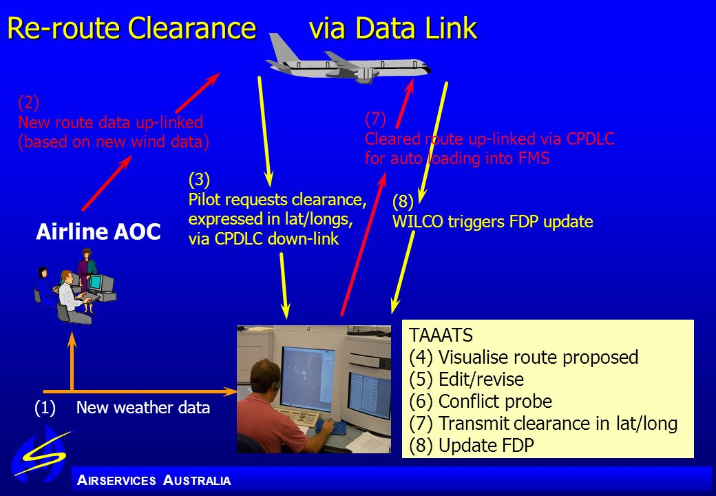 Re-route Clearance via Data Link