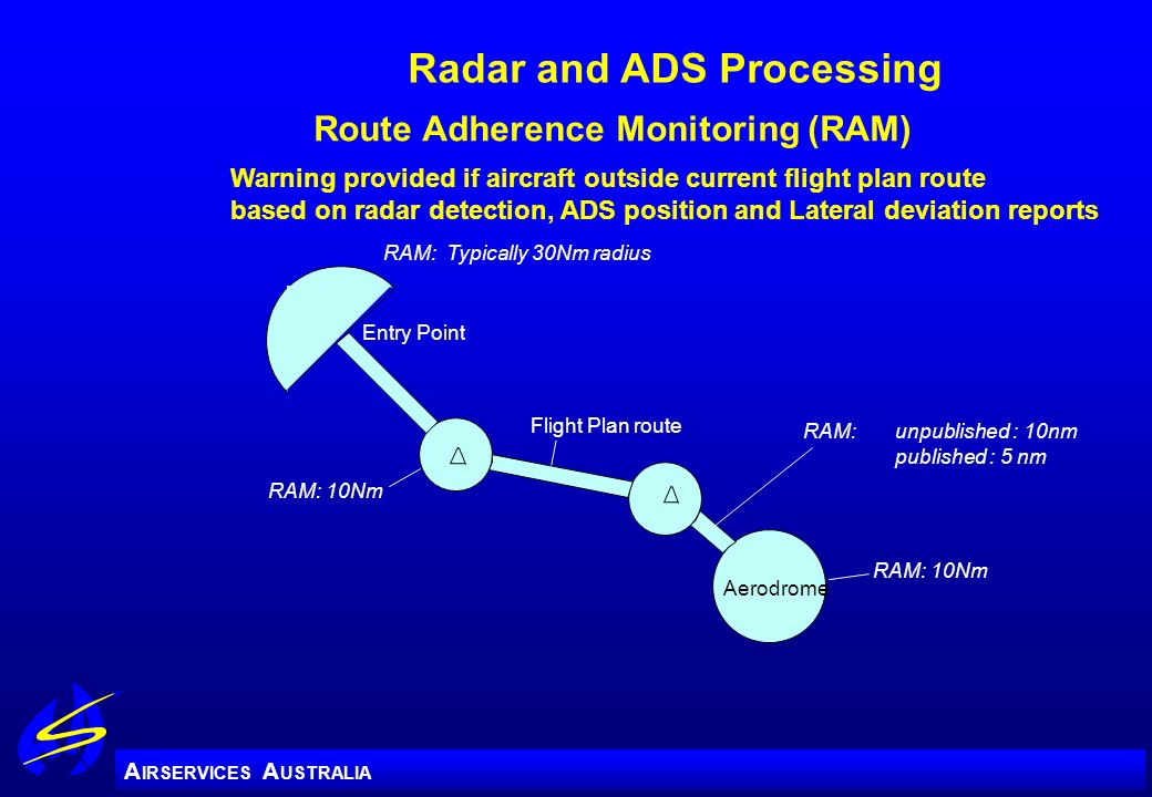 Radar and ADS Processing