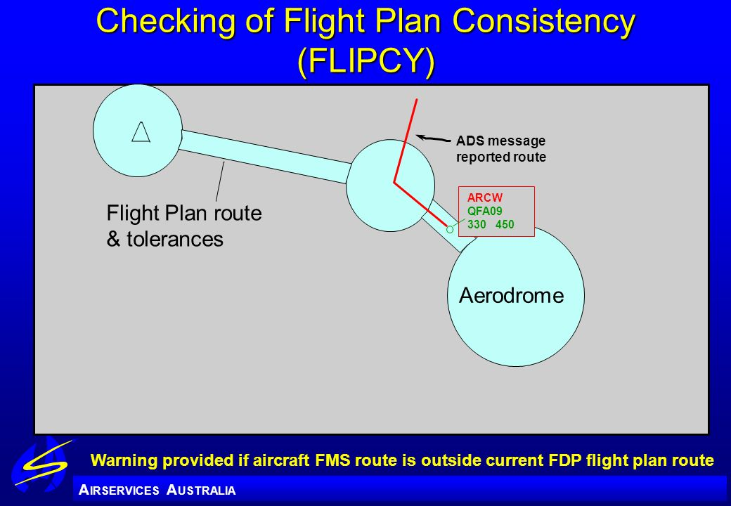 Checking of Flight Plan Consistency (FLIPCY)