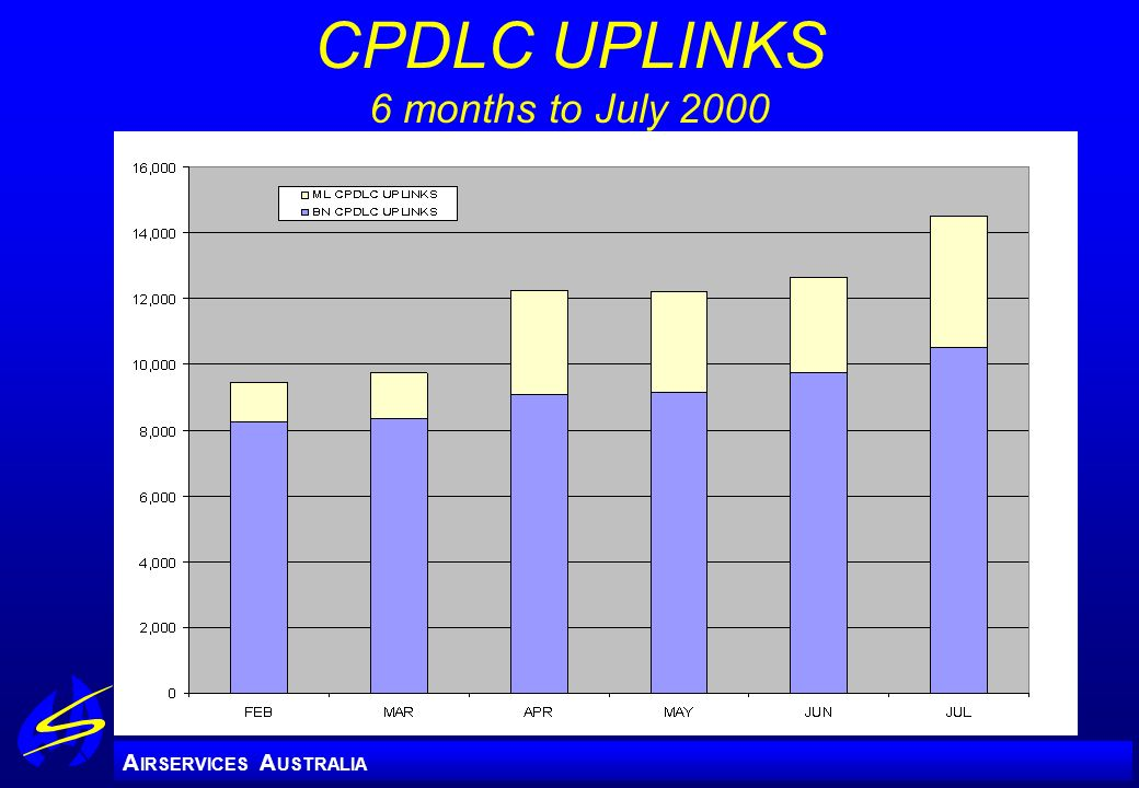 CPDLC UPLINKS 6 months to July 2000