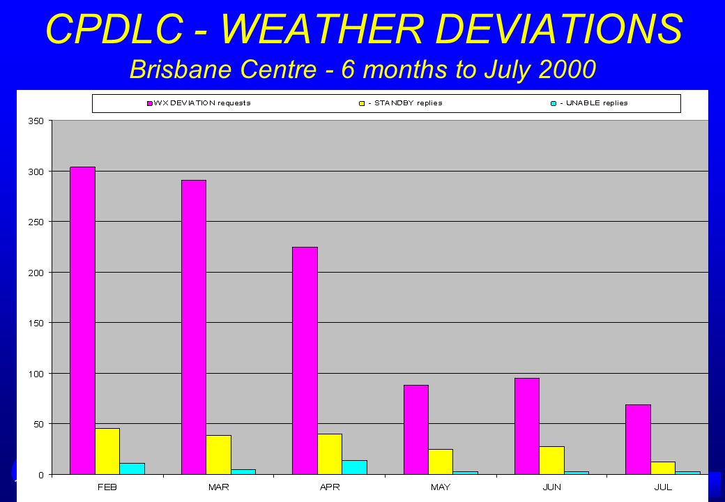 CPDLC - WEATHER DEVIATIONS Brisbane Centre - 6 months to July 2000