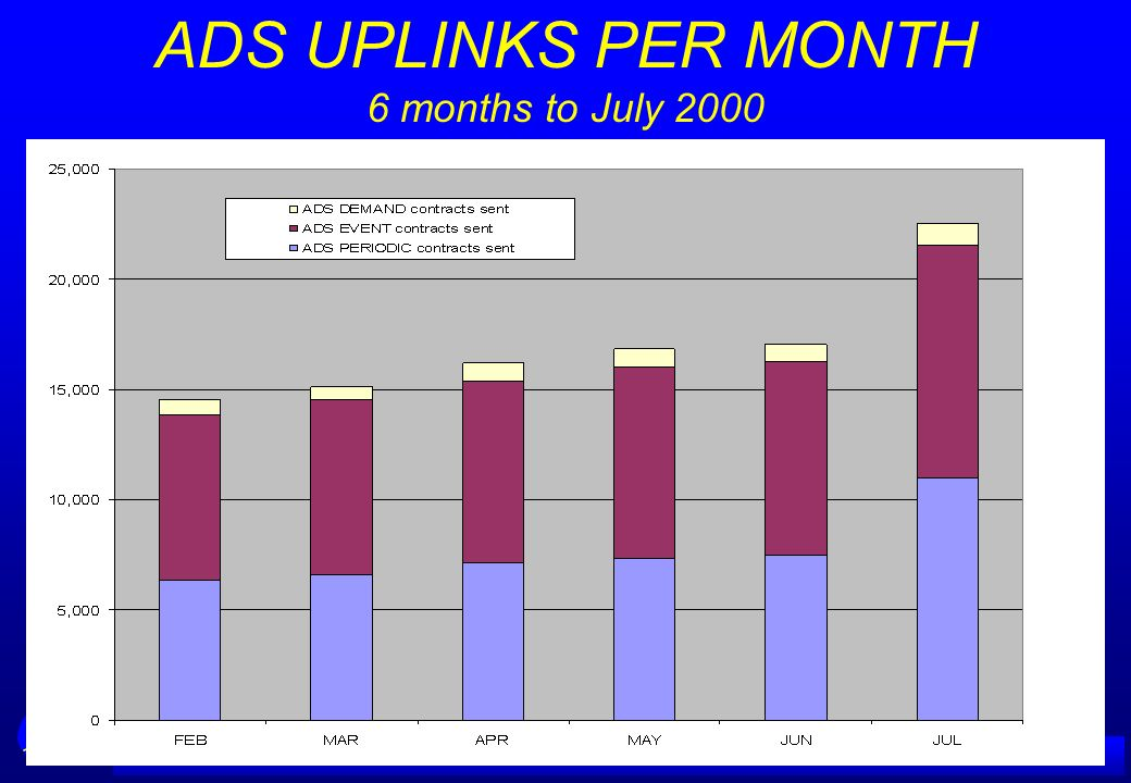 ADS UPLINKS PER MONTH 6 months to July 2000