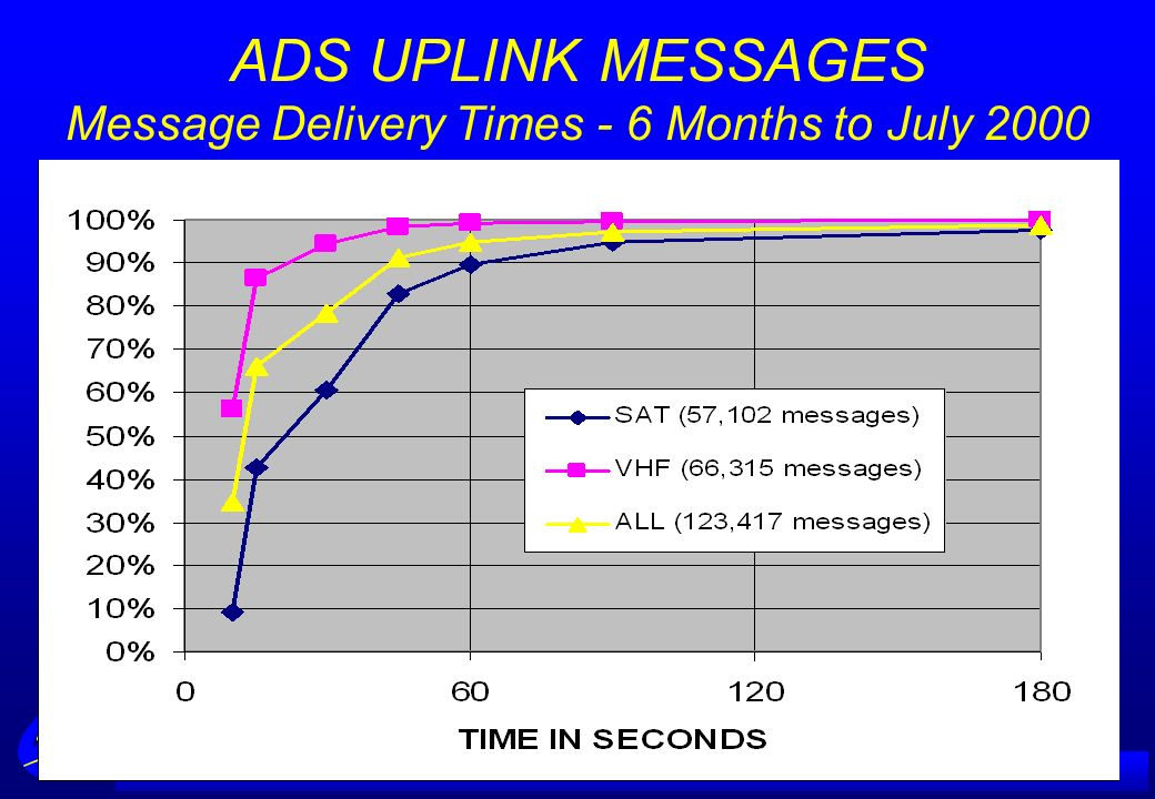 ADS UPLINK MESSAGES Message Delivery Times - 6 Months to July 2000
