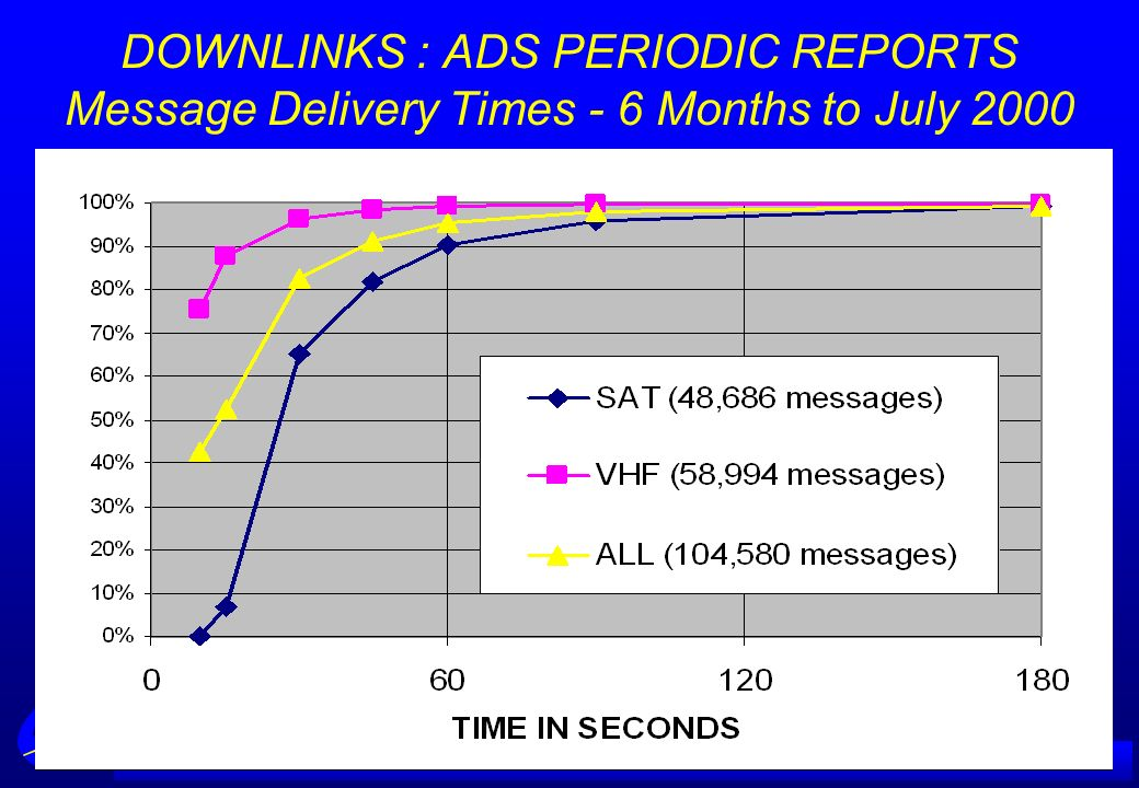 DOWNLINKS : ADS PERIODIC REPORTS Message Delivery Times - 6 Months to July 2000