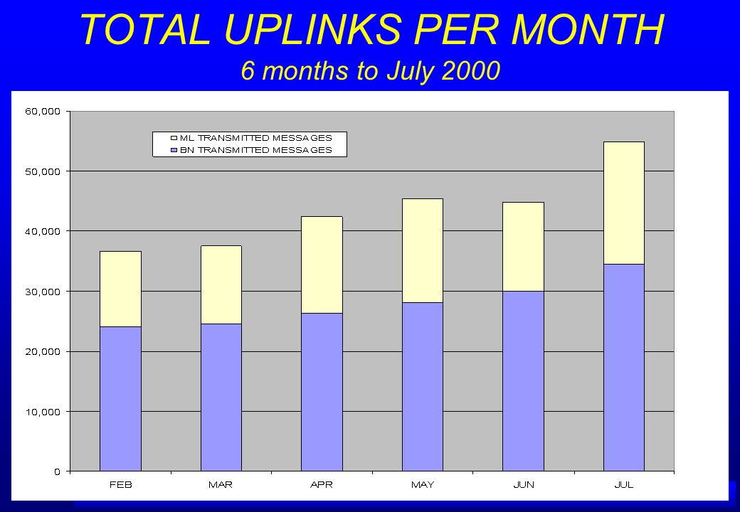TOTAL UPLINKS PER MONTH 6 months to July 2000