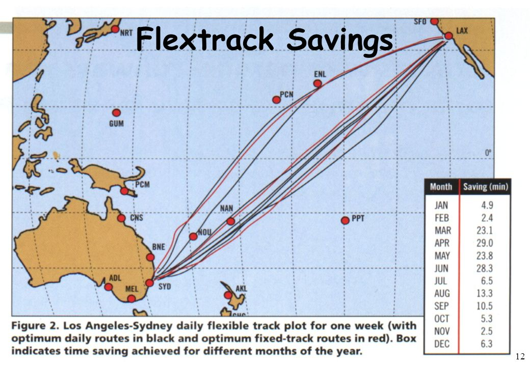 Flextrack Savings 12