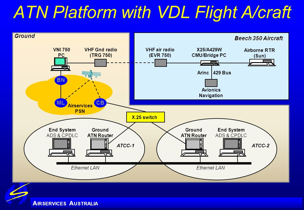 ATN Platform with VDL Flight A/craft