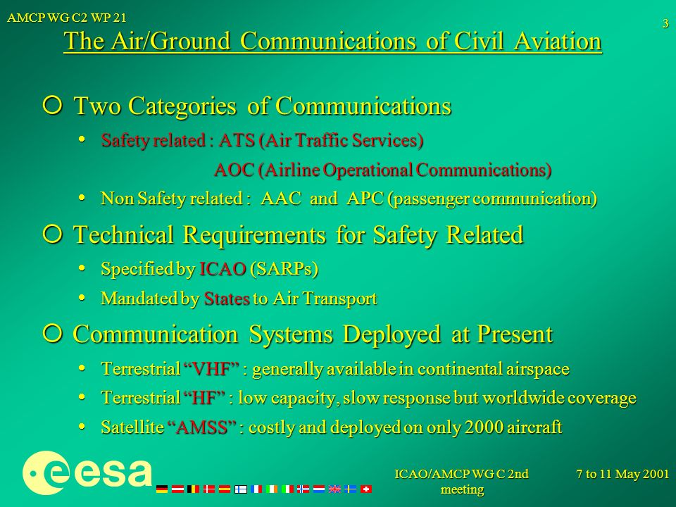 The Air/Ground Communications of Civil Aviation