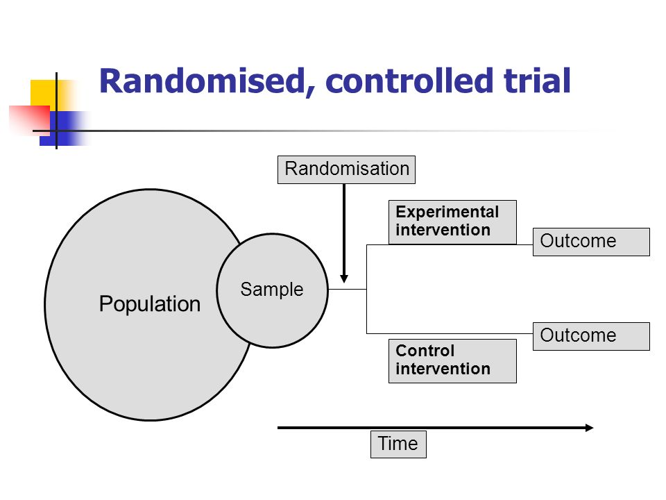 Understanding controlled trials: Why are randomised controlled trials important?