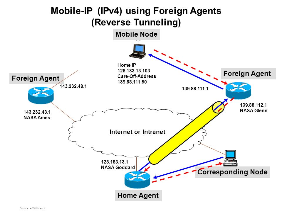 Mobile-IP (IPv4) using Foreign Agents