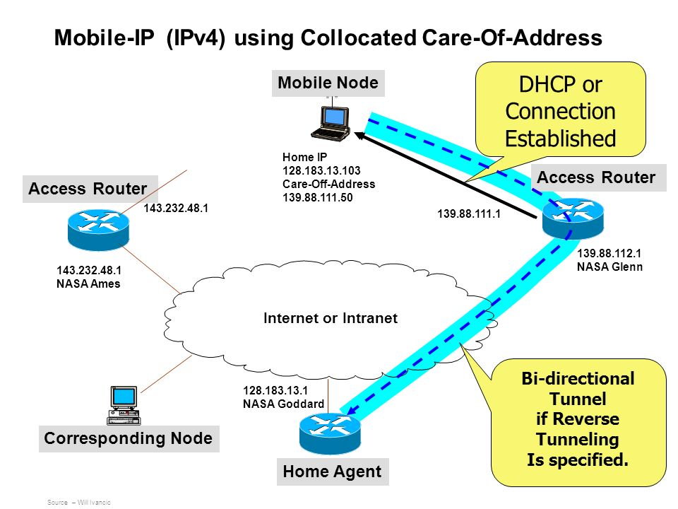 Mobile-IP (IPv4) using Collocated Care-Of-Address