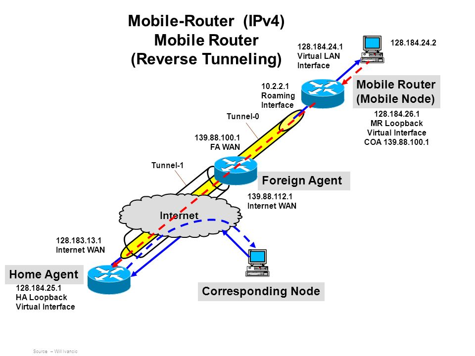 Mobile-Router (IPv4) Mobile Router (Reverse Tunneling)
