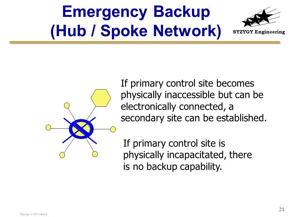 Emergency Backup (Hub / Spoke Network)
