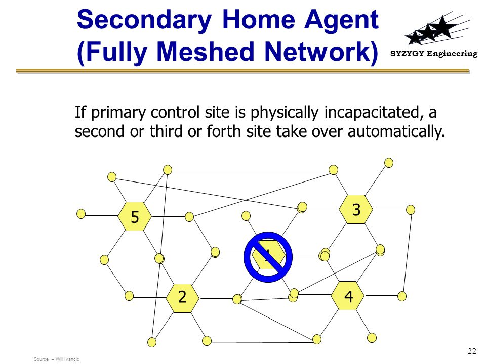 Secondary Home Agent (Fully Meshed Network)