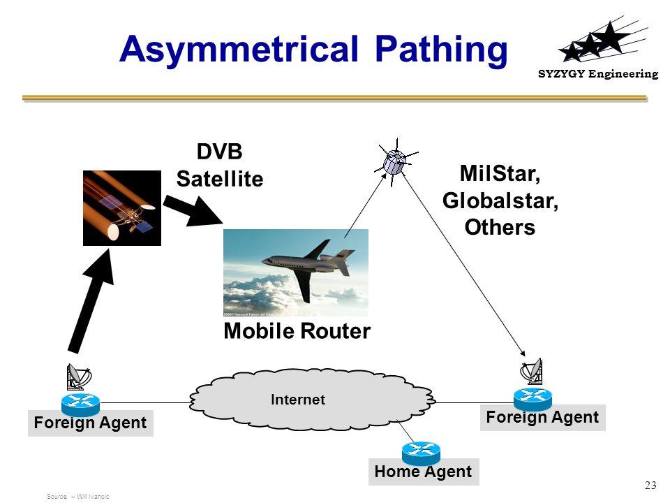 Asymmetrical Pathing DVB Satellite MilStar, Globalstar, Others