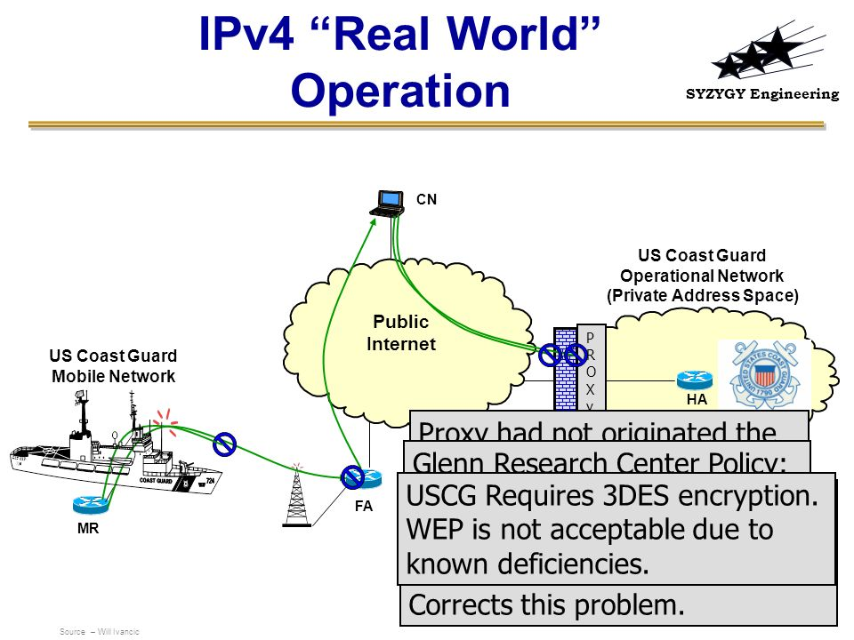 IPv4 Real World Operation