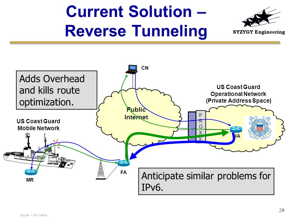 Current Solution – Reverse Tunneling