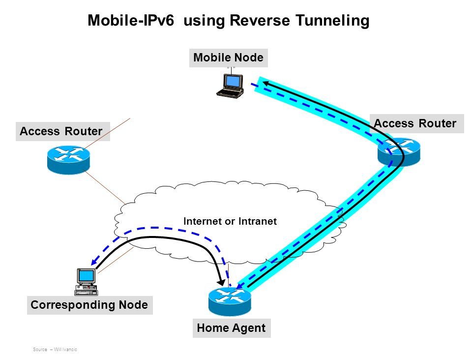 Mobile-IPv6 using Reverse Tunneling