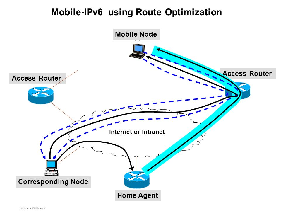 Mobile-IPv6 using Route Optimization