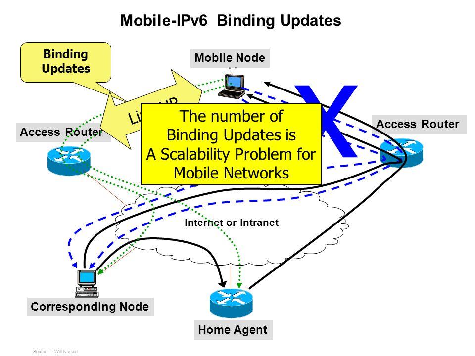 Mobile-IPv6 Binding Updates