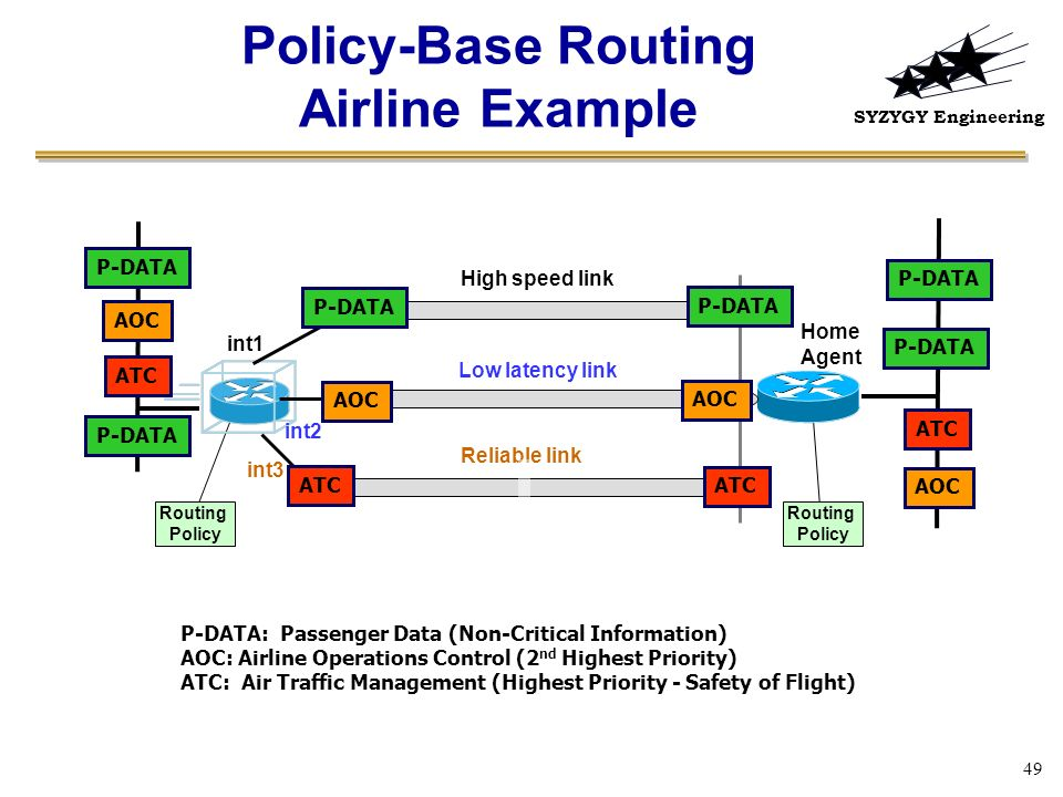 Policy-Base Routing Airline Example