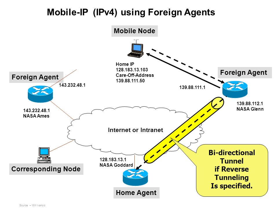 Mobile-IP (IPv4) using Foreign Agents Bi-directional Tunnel