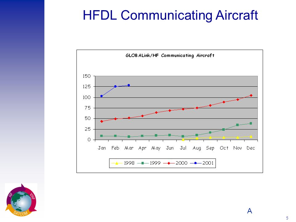 HFDL Communicating Aircraft