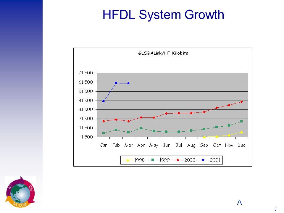 HFDL System Growth