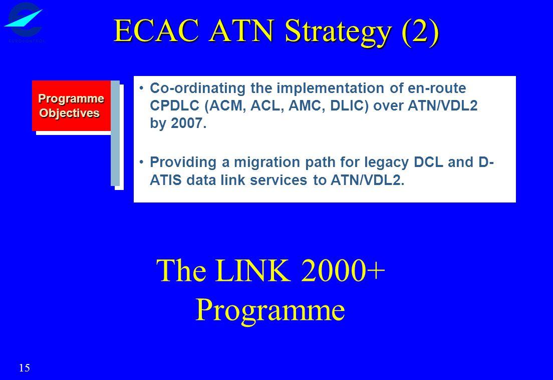 ECAC ATN Strategy (2) The LINK 2000+ Programme