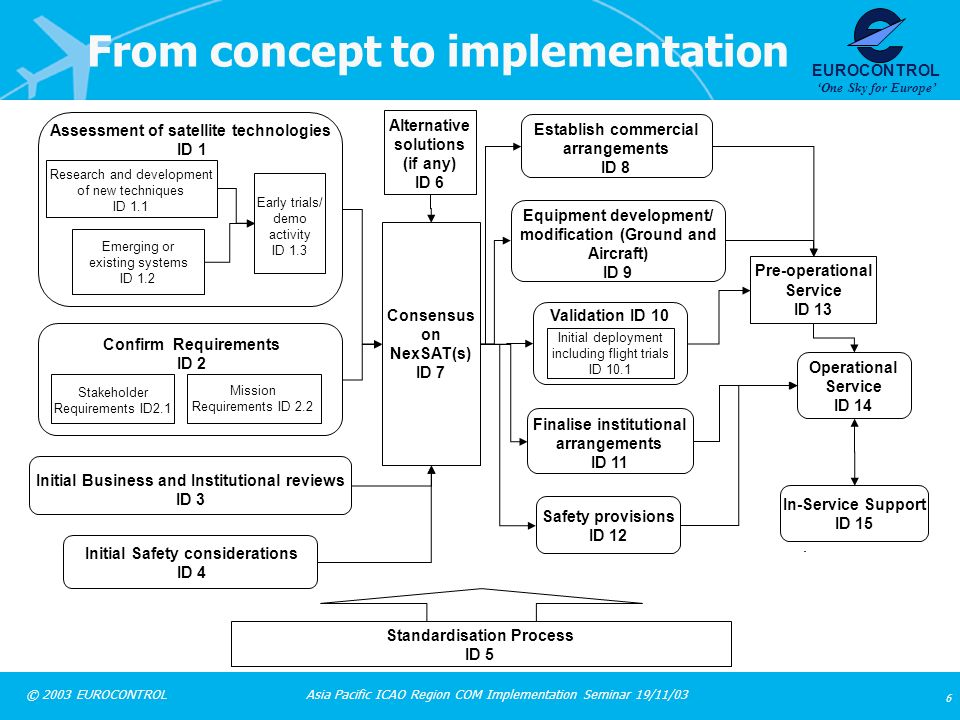 From concept to implementation