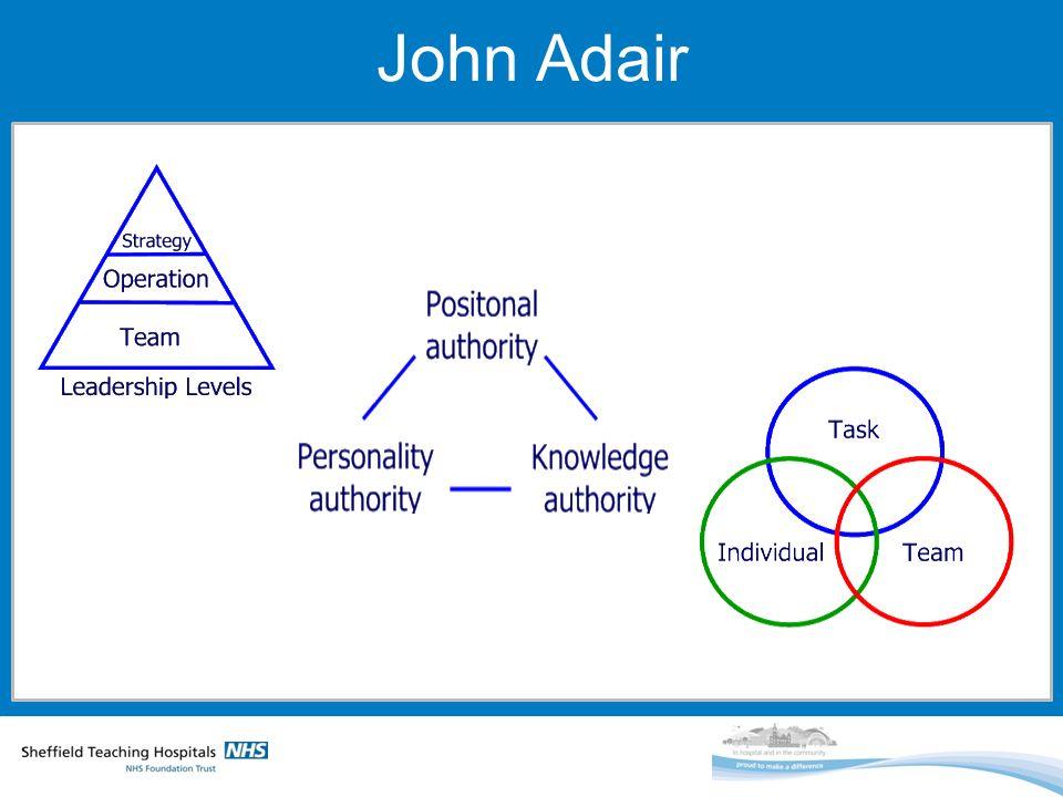 ILM Level 3 Understanding Leadership