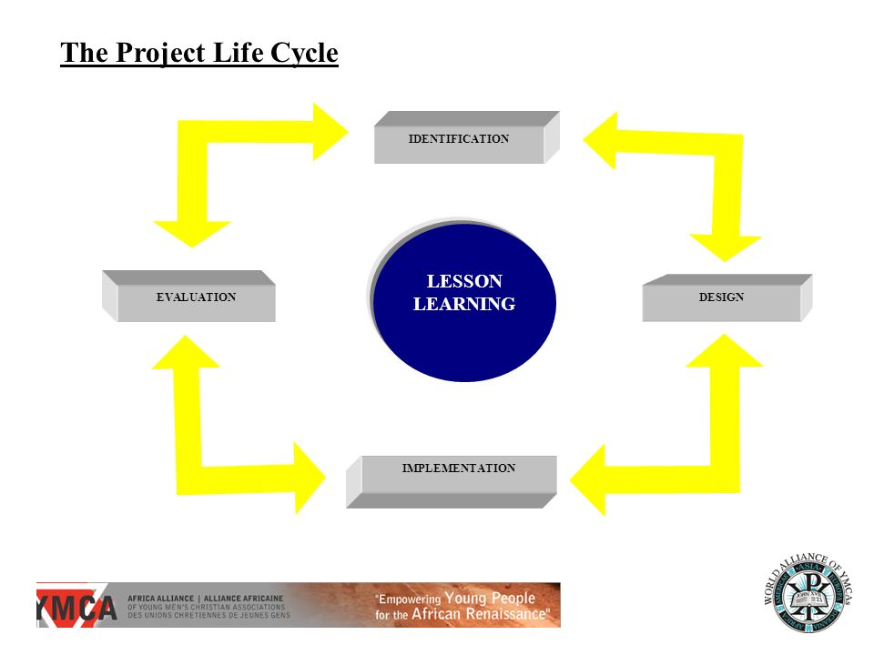 The Project Life Cycle LESSON LEARNING DESIGN EVALUATION